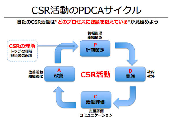 CSR-PDCA