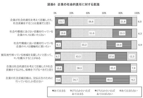 CSR消費者